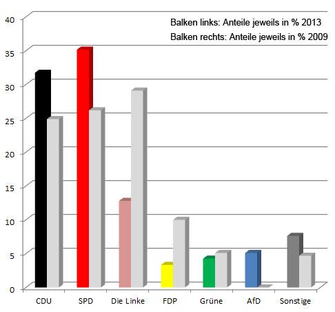Das Bundestagswahl-Ergebnis der Zweitstimmen 2013 in Völklingen (gesamt) im Vergleich zu 2009.