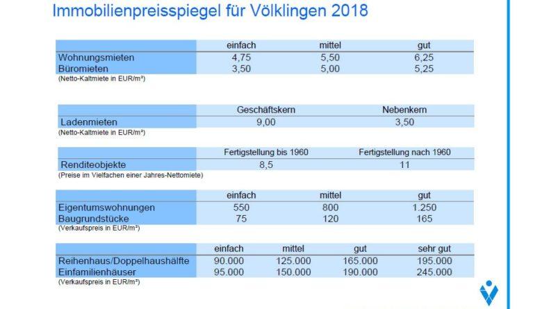 Immobilienpreisspiegel für Völklingen 2018 (Grafik: Stadt VKL)