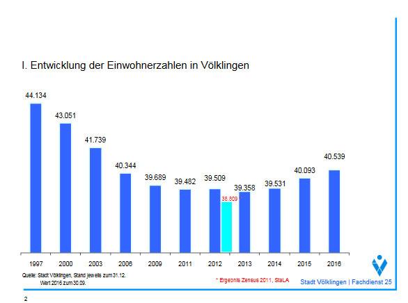 Einwohnerstatistik 2016 in Völklingen (Quelle: Bericht der Stadt VKL 2016)